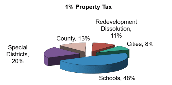 County, 13%; Special Districts, 20%; Cities, 8%, Schools, 48%; Redevelopment Dissolution, 11%