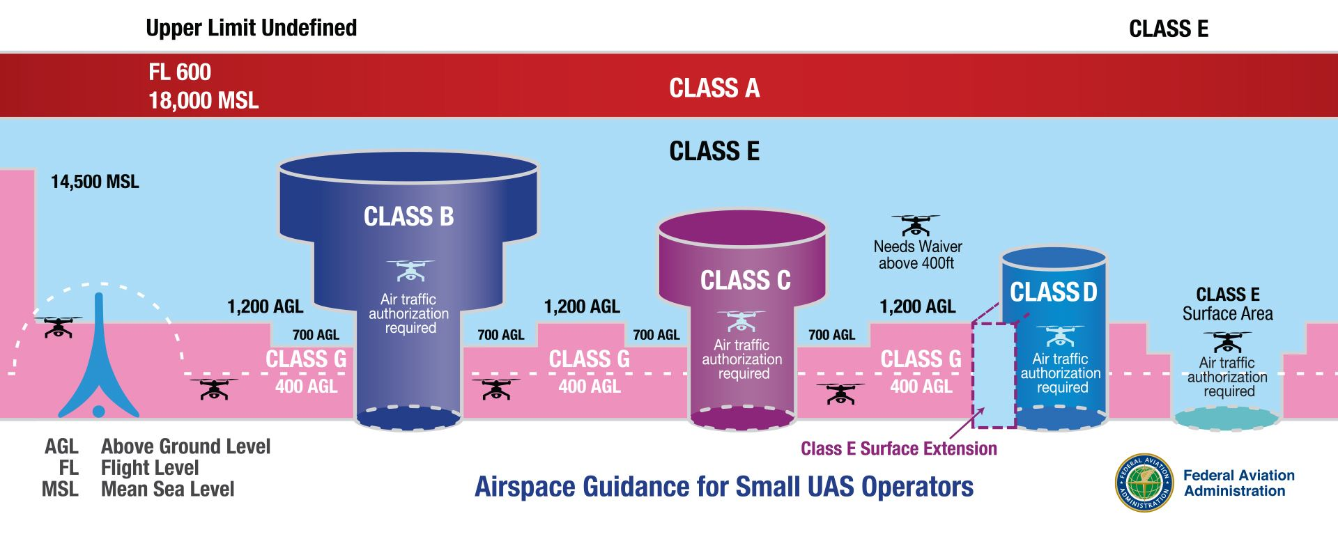 Federal Aviation Administration Airspace Classes Opens in new window